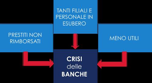 Crisi Banche