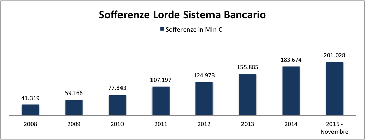 Sofferenze-lorde-bad-bank