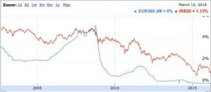 differenza tra euribor e eurirs